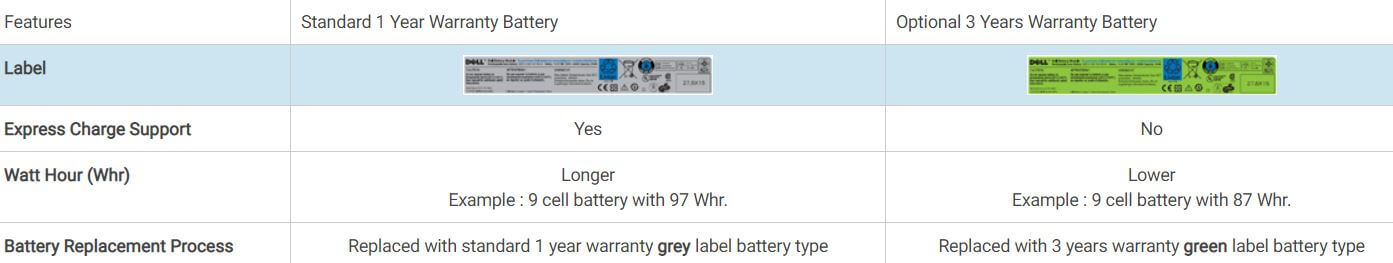 Battery warranty info Dell
